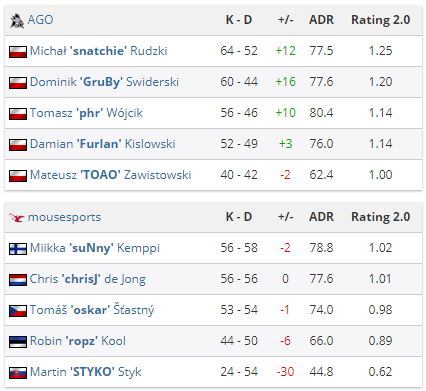 AGO-mousesports starseries