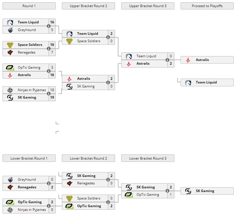 ESL Pro League Group B
