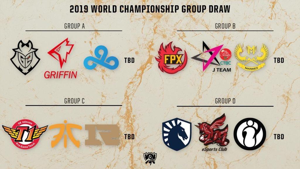 World Championship 2019 Group draw