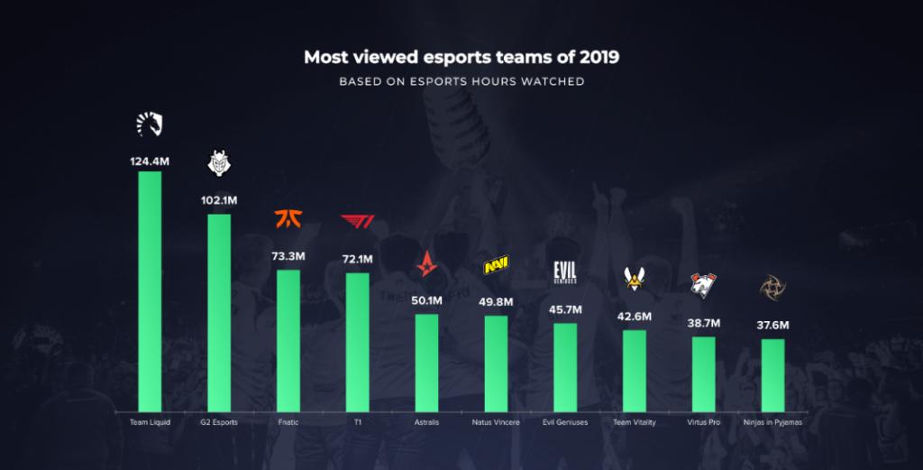 Организация Team Liquid самая просматриваемая в 2019 году